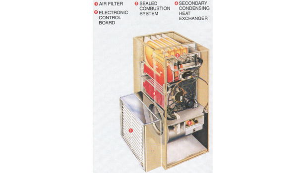 This is an example of a modern high-efficiency gas furnace with the air flow coming in from the bottom. The return air is in contact with the leaving flue gases. This assures that the flue gases will condense the most moisture from the flue gases.