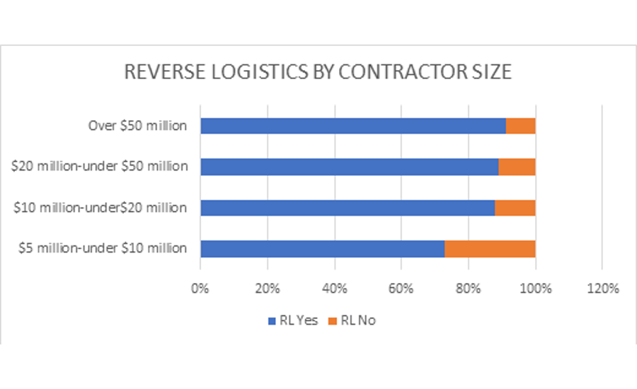 How Reverse Logistics Can Help Distributors Gear Up Their Servitization Efforts