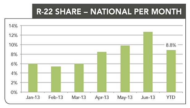 national per month