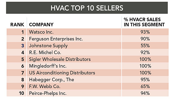 Double-Digit Growth Dominates Top 50 List, Watsco Inc  Ranked First