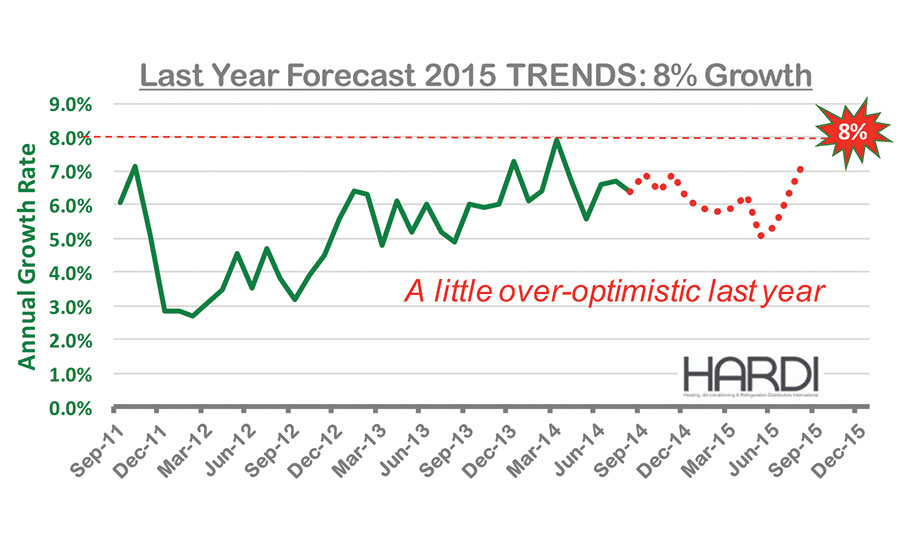 The Forecasting Issue: Whats Ahead for 2016