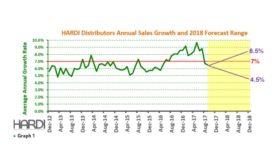 Distributor annual sales growth
