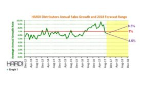 Distributor annual sales growth