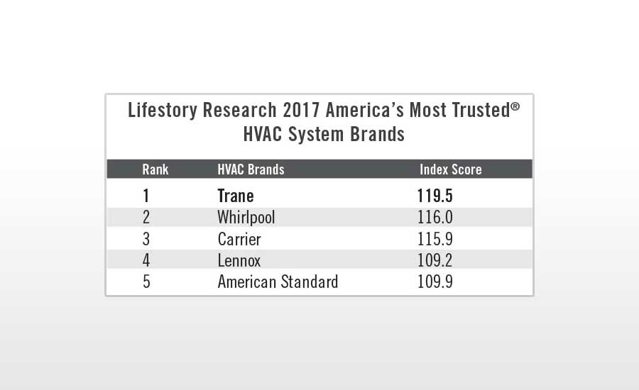 Trane Most Trusted Brand