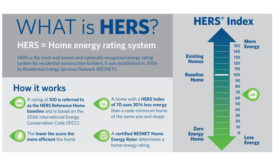 Home energy rating score