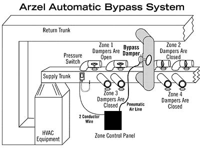 73310 tech page forced air zoning forced air heating system diagram at edmiracle.co