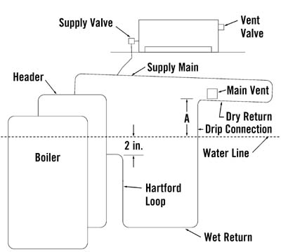 steam line system diagram house wiring diagram symbols u2022 rh maxturner co piping diagrams for hot water boilers piping diagrams for hot water boilers
