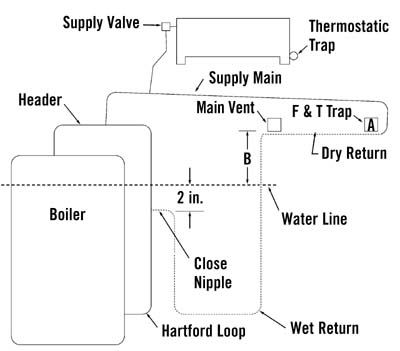 Tech Page Steam Heat. Diagrams Courtesy Of Heating Help. Ford. Steam Hartford Loop Diagram At Scoala.co
