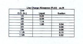 Refrigerant Line Sets Can Cause Compressor Failures