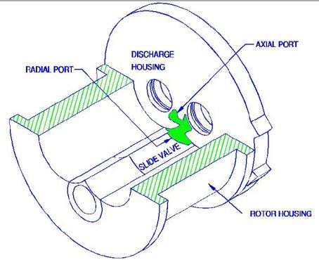 Screw Compressor Teardown: A Few Basics - Part 1