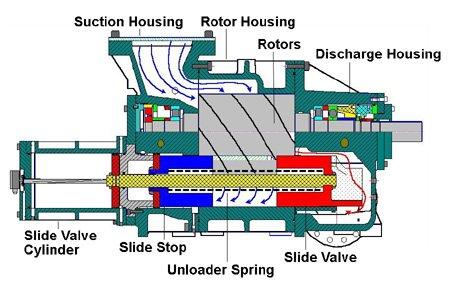 Screw Compressor Teardown A Few Basics Part 2