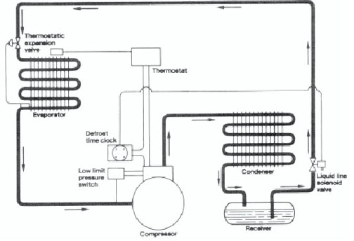 refrigeration condensing unit wiring diagram with Understanding Solenoid Valves on Lennox Control Board Wiring Diagram besides Copeland Wiring Diagram in addition Car Electrical System Pdf Wiring Diagrams as well Wiring Diagrams For 12 Volt Air  pressor together with Evaporator Coil Diagnostic FAQs.