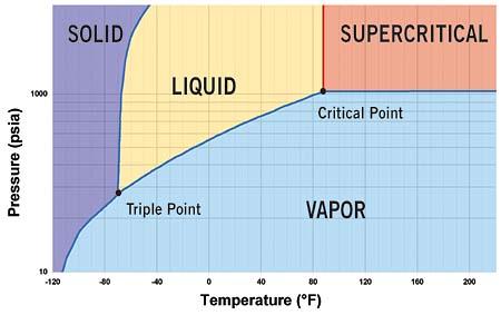phase diagram critical point   Diarra