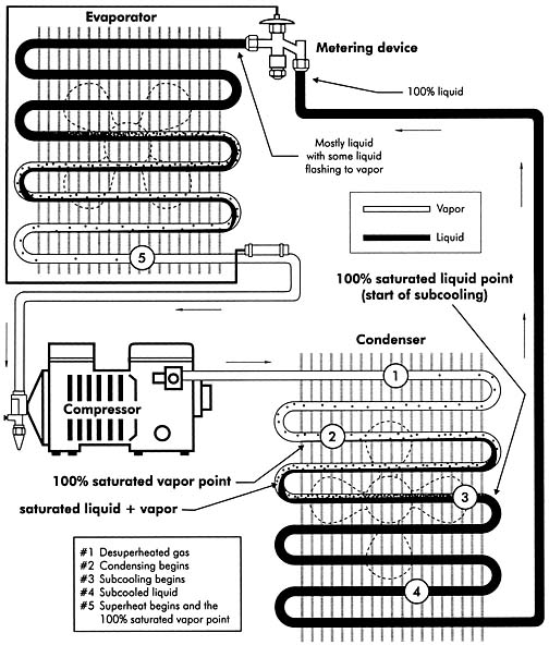 evaporator coil process diagram