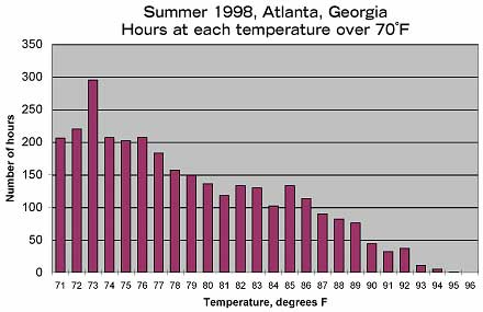 Chart C In 1998 Atlanta Had 2145 Hours At 75 Degrees Or Higher