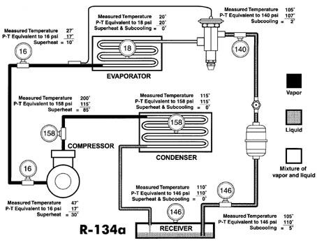 134A PRESSURE CHART