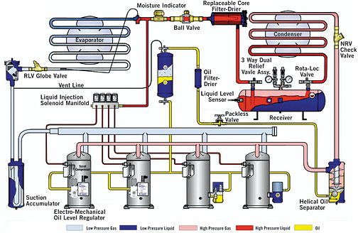 Electronic Sensing Of Oil Levels