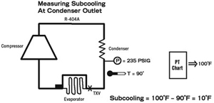superheat and subcooling