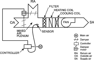 Air Conditioning Basics With Diagram on wiring diagram motorized damper