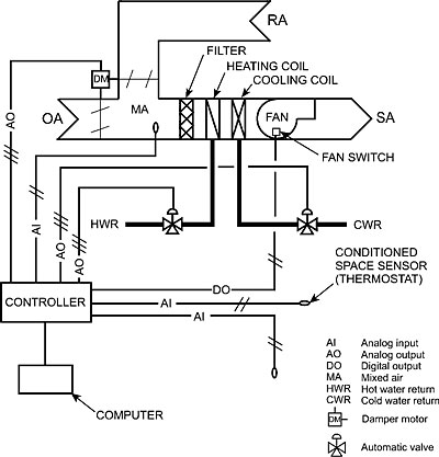 In Previous Air Conditioning System likewise 96989 Demystifying Controls together with  on basic chilled water system