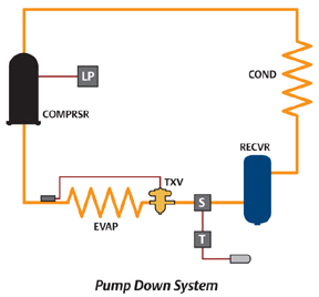 355953 Try Cabin Odor C Photos further Refrigeration Provision Piping Diagram 1 moreover Carrier Thinline further 131516778656 moreover 97012 Quick Facts Migration And Pump Down Systems. on evaporator coil