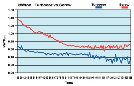 Comparison Chart Of The Chiller Retroed With Danfoss Turbocor Compressors Versus A Conventional