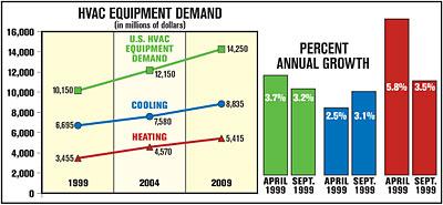 U S Hvac Equipment Demand May Reach 14 3 Billion In 2009
