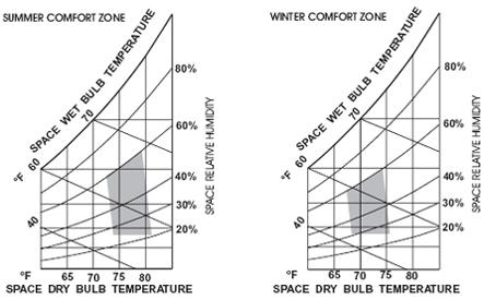 The Oil Drum Campfire Passive Solar Design Overview