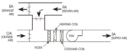 Variable Air Volume Systems