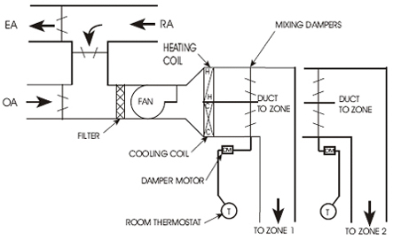 wiring diagram for central air unit with 98592 Variable Air Volume Systems on Heil Air Conditioning Replacement Parts furthermore Home Heating Systems further Z8 Wiring Diagram additionally 1966 Ford Air Conditioning Wiring Diagram also Wiring Diagram For A Heil Air Conditioner.