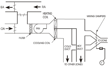 Mcdonnell Miller 065s Wiring Diagram moreover Vav Box Diagram additionally Wiring Diagram Meanings further Dry Contact Alarm Wiring Diagram additionally Vav Heating Diagram. on building automation system wiring diagram