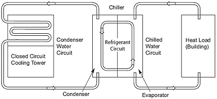 Advantages Of Closed Circuit Cooling Towers