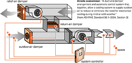 keeping cool with outdoor air airside economizers : air handler diagram - findchart.co