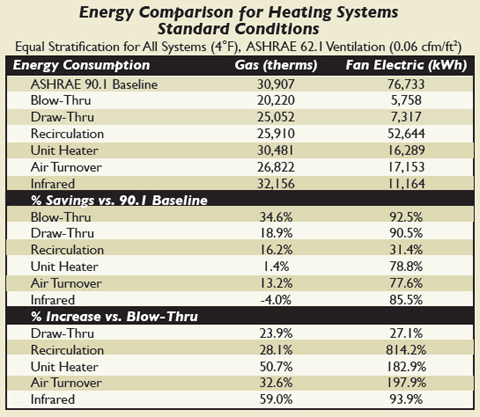 An energy modeling analysis of warehouse heating systems for Ashrae 62 1 table 6 1