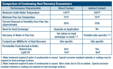 Considerations When Selecting a Condensing Economizer