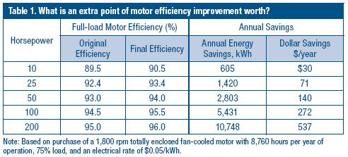 Estimating Motor Efficiency In The Field