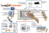The Daikin AC Intelligent Touch Controller