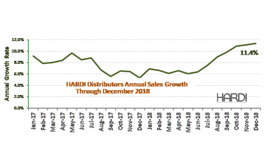 HARDI Distributors Report 3.6% Revenue Increase in December