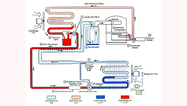 The Basic Refrigeration Cycle 20030625 ACHRNEWS - Circuit Diagram Refrigerator
