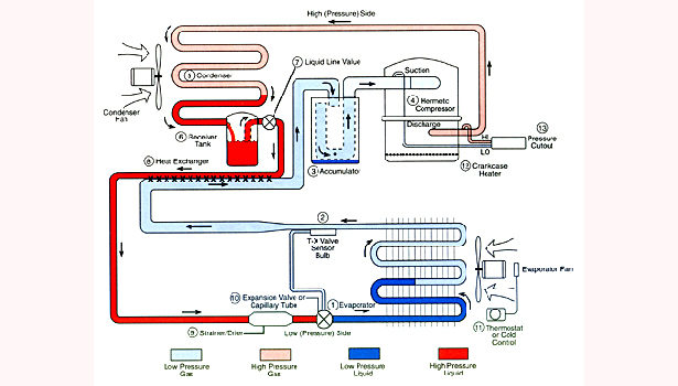 The Basic Refrigeration Cycle | 2003-06-25 | ACHRNEWS on refrigeration flow diagram, refrigeration wiring schematics, refrigeration system schematic, refrigeration piping diagram, refrigeration schematic symbols, basic refrigeration cooler diagram, refrigeration block diagram, refrigeration wiring diagram, refrigeration cycle diagram, refrigeration system diagram, simple refrigeration diagram, refrigeration flow chart, refrigerator diagram, refrigeration component diagram, basic refrigeration circuit diagram, refrigeration line diagram,